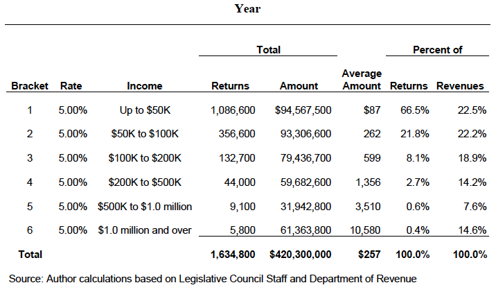 Summary of Individual Income Taxes Under Health Measures, 2012-2013 Fiscal Year