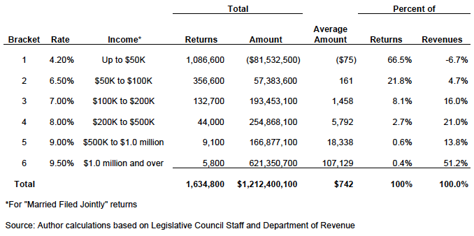 Summary of Individual Income Taxes Under CFPI Measures 13-18