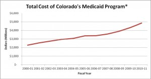 Total Cost of Colorado's Medicaid Program