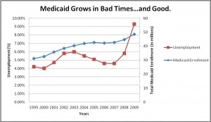Medicaid Grows in Bad Times...and Good.