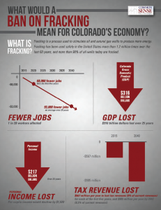 What would a ban on fracking mean for Colorado's economy?
