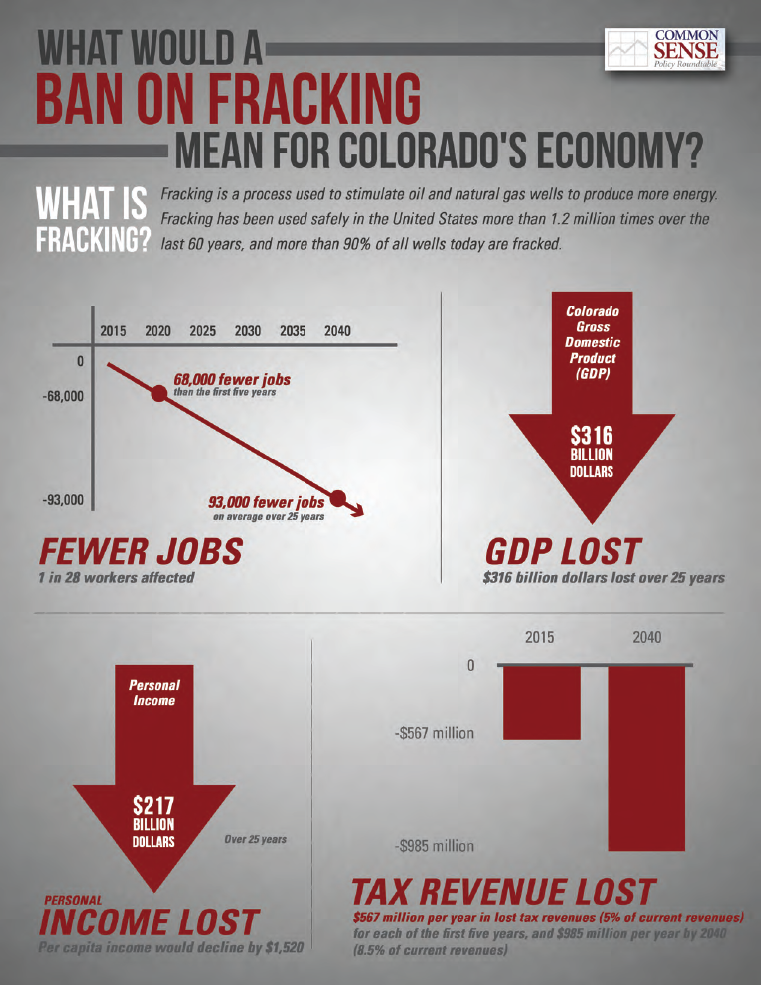 Hydraulic Fracturing Ban: The Economic Impact of a Statewide Fracking Ban in Colorado