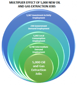 Multiplier Effect of 5,000 New Oil and Gas Extraction Jobs