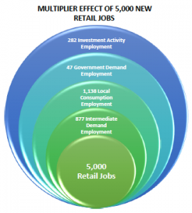Multiplier Effect of 5,000 New Retail Jobs