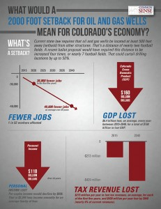Colorado oil and gas