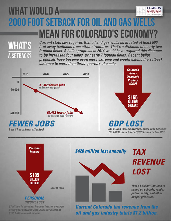 What would a 2,000-foot setback mean for Colorado's economy?