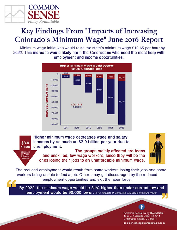 Impacts of Increasing Colorado's Minimum Wage
