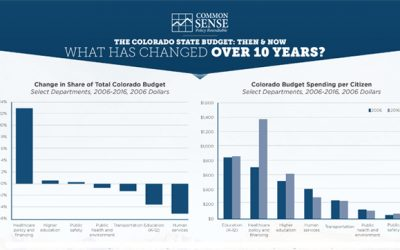 The Colorado State Budget: Then & Now