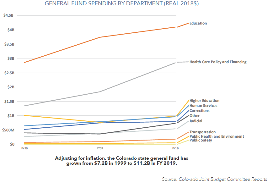How Has Spending from the General Fund Changed