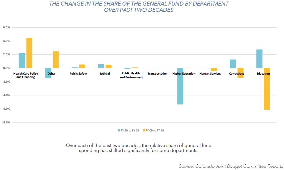 How has the share of General Fund Spending changed over the past 20 years