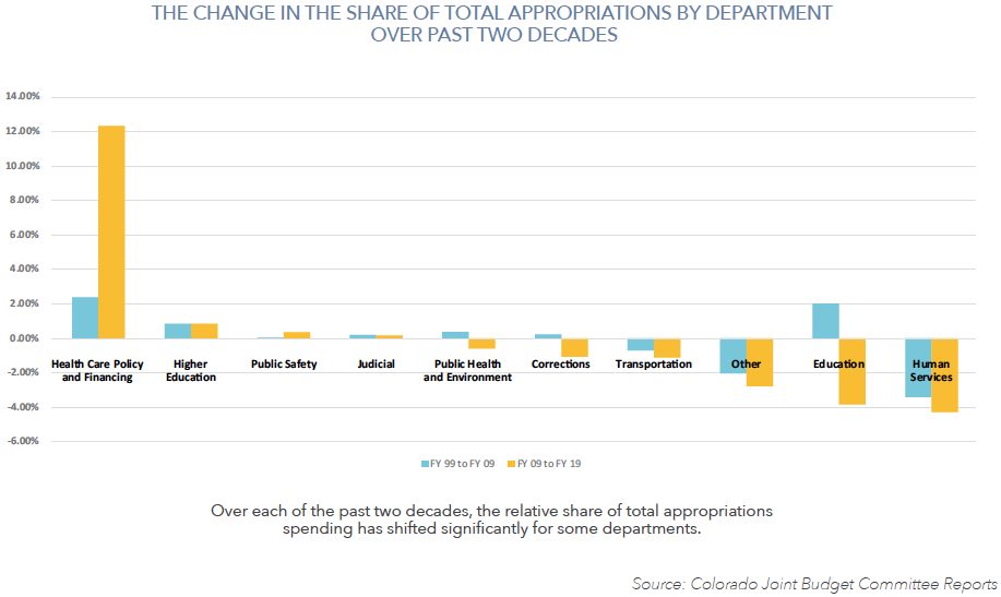 How has the share of Total State Spending changed over the past 20 years