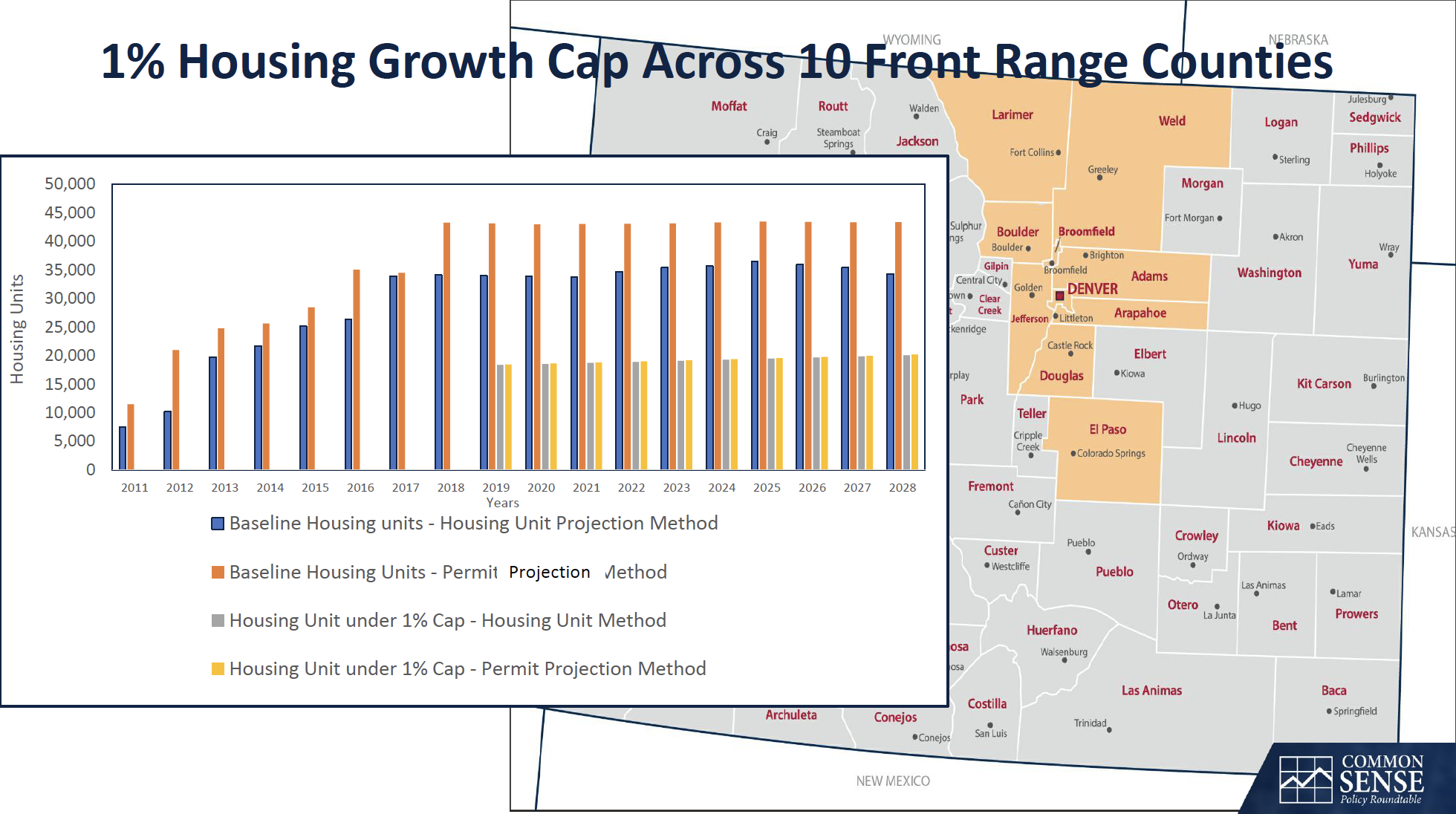 1% Housing Growth Cap across 10 Front Range Counties