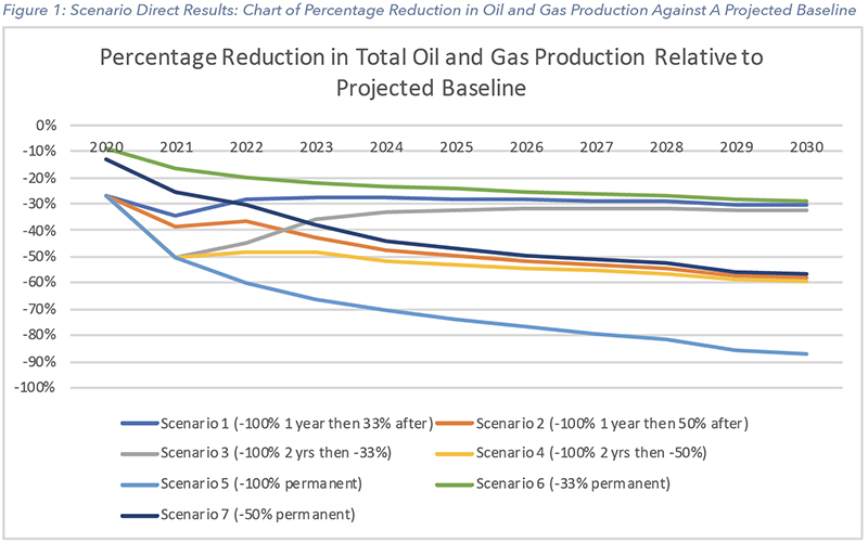Percentage Reductions in Total Oil and Gas Production Relative to Projected Baseline