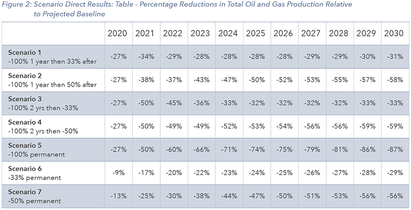 Percentage Reduction in Total Oil and Gas Production Relative to Projected Baseline