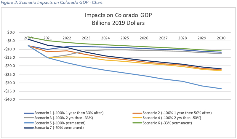 Impacts on Colorado GDP