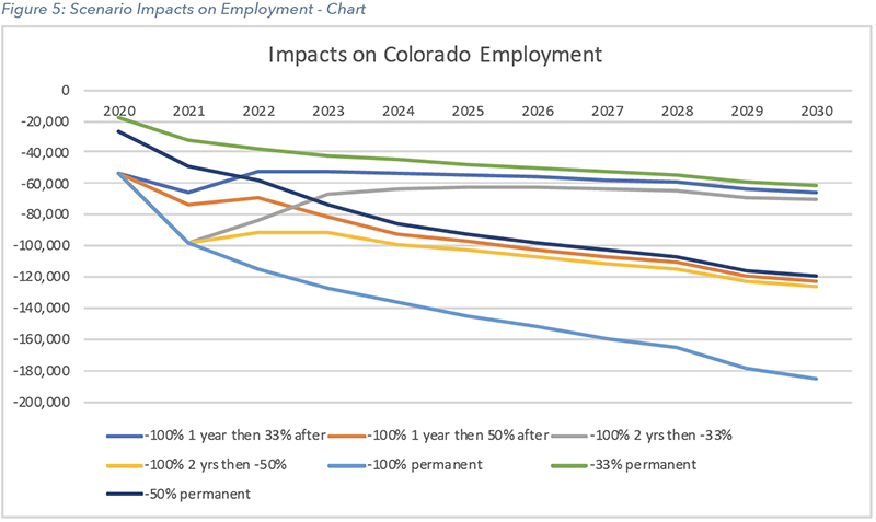 Impacts on Employment