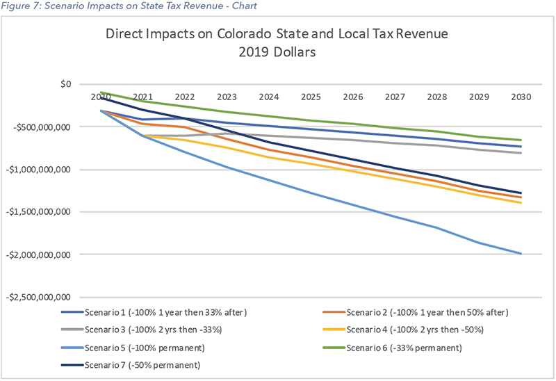 Impacts on State Tax Revenue