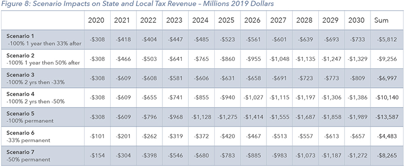 Impacts on State and Local Tax Revenue – Millions 2019 Dollars