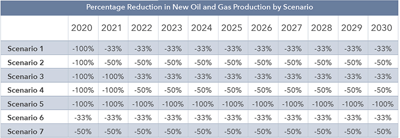 Percentage Reduction in New Oil and Gas Production by Scenario