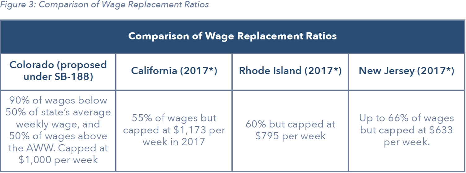 Comparison of Wage Replacement Ratios
