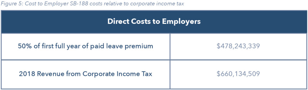 Direct Costs to Employers