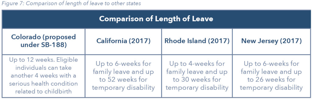 Comparison of Length of Leave