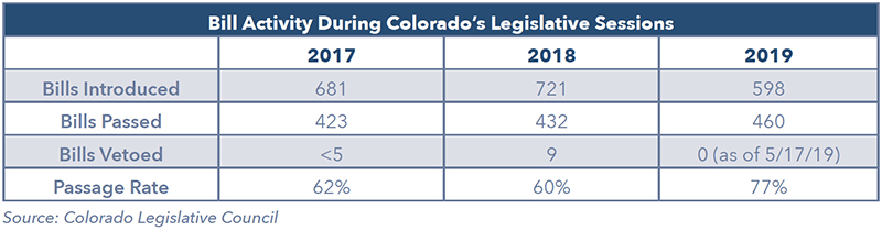 Bill Activity During Colorado's Legislative Sessions