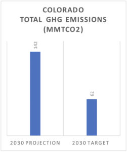 Colorado Total GHG Emissions (MMTCO2)