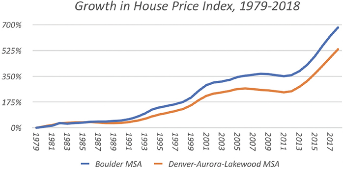 Growth in House Price Index, 1979-2018