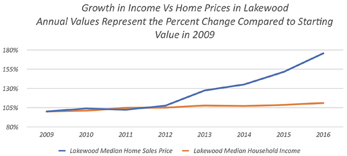Growth in Income Vs Home Prices in Lakewood