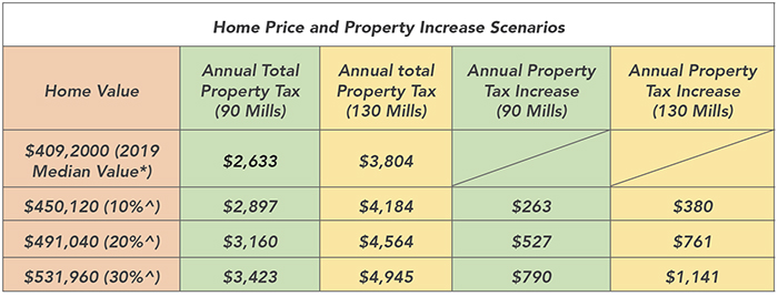 Home Price and Property Increase Scenarios