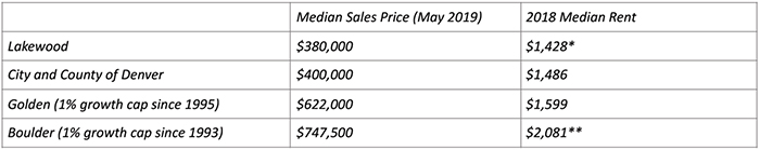 Median Sales Price and Rent