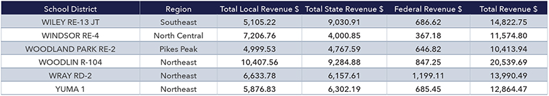 APPENDIX B: PER PUPIL REVENUES BY SCHOOL DISTRICT, 2017