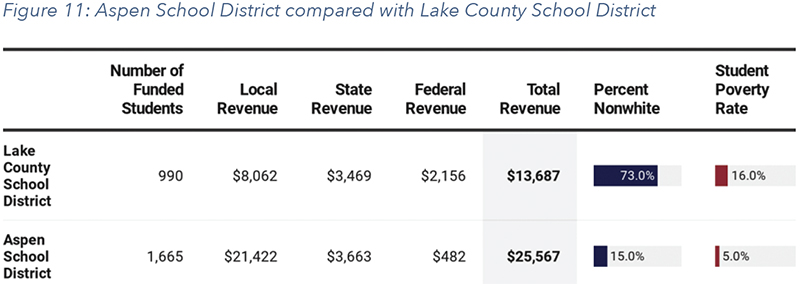 Figure 11: Aspen School District compared with Lake County School District