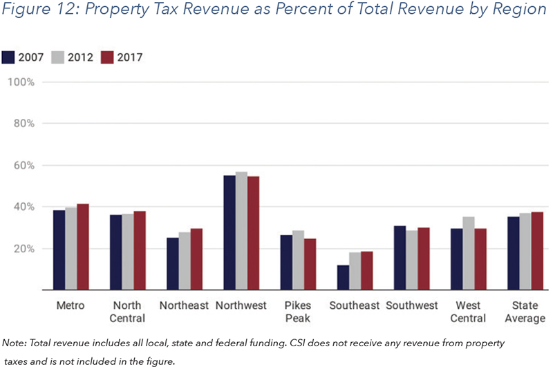 Figure 12: Property Tax Revenue as Percent of Total Revenue by Region