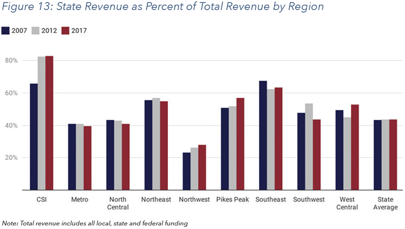 Figure 13: State Revenue as Percent of Total Revenue by Region