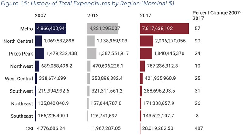 Figure 15: History of Total Expenditures by Region (Nominal $)