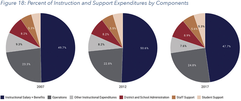 Figure 18: Percent of Instruction and Support Expenditures by Components