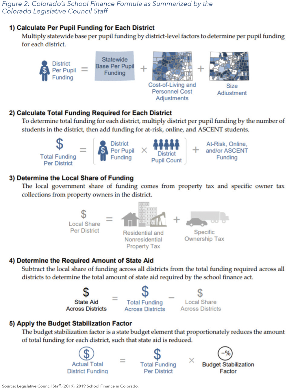 Figure 2: Colorado's School Finance Formula as Summarized by the Colorado Legislative Council Staff