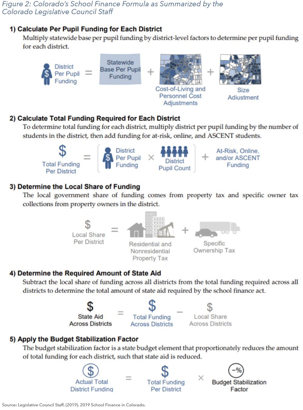 Figure 2: Colorado's School Finance Formula as Summarized by the Colorado Legislative Council Staff