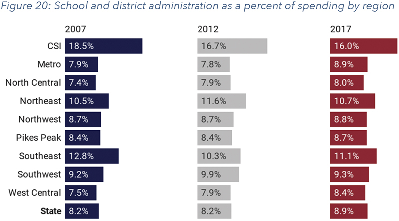 Figure 20: School and district administration as a percent of spending by region