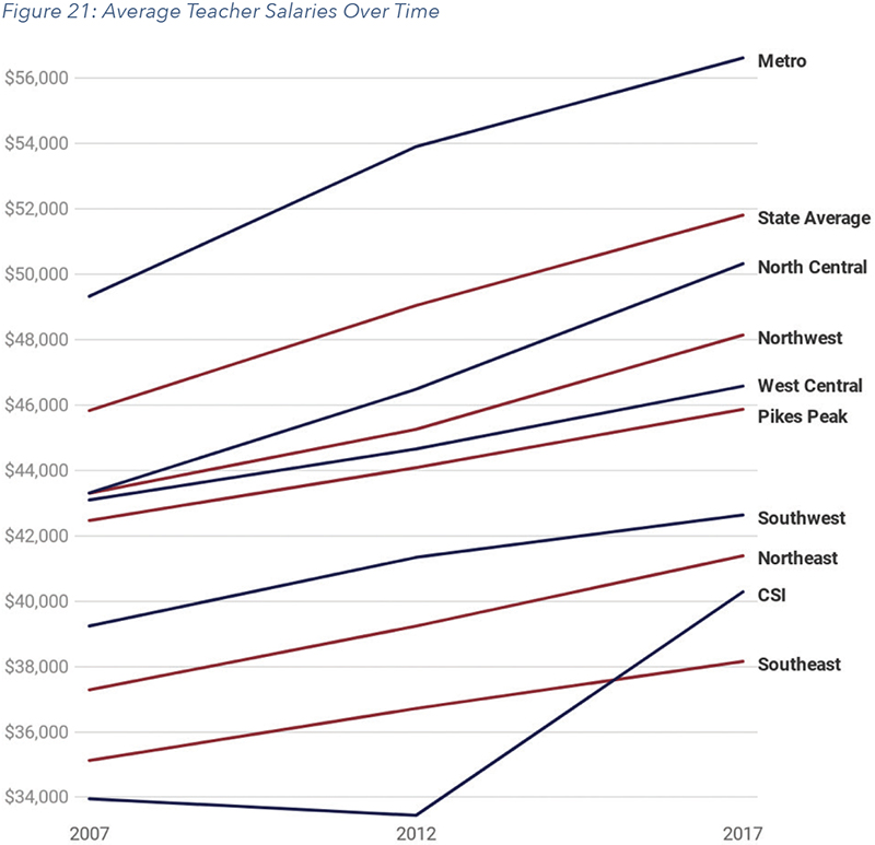 Figure 21: Average Teacher Salaries Over Time
