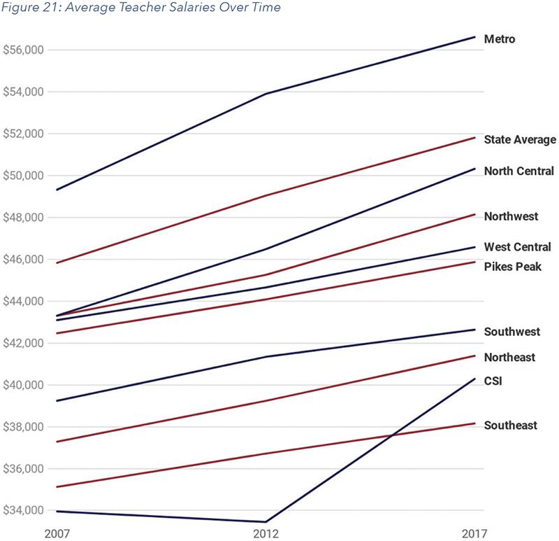 Figure 21: Average Teacher Salaries Over Time