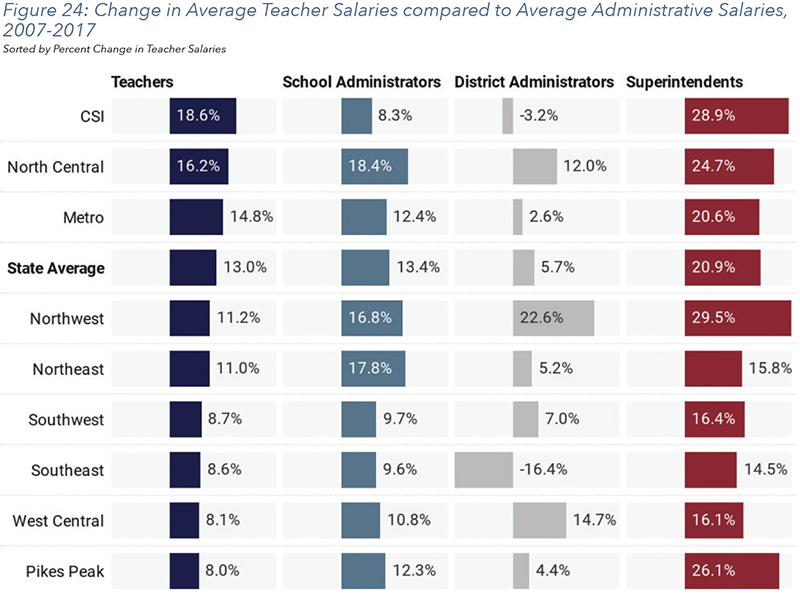 Figure 24: Change in Average Teacher Salaries compared to Average Administrative Salaries, 2007-2017