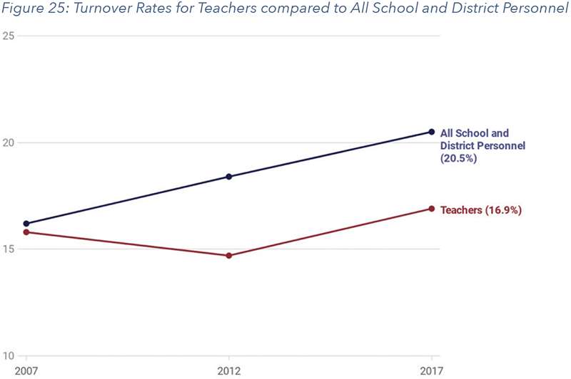 Figure 25: Turnover Rates for Teachers compared to All School and District Personnel