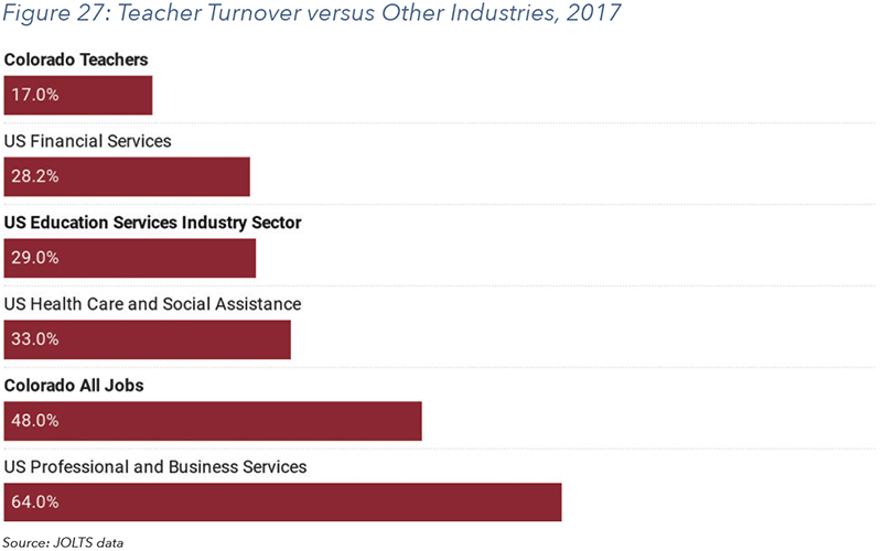 Figure 27: Teacher Turnover versus Other Industries, 2017