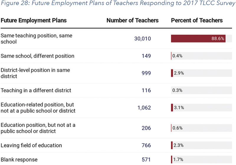 Figure 28: Future Employment Plans of Teachers Responding to 2017 TLCC Survey