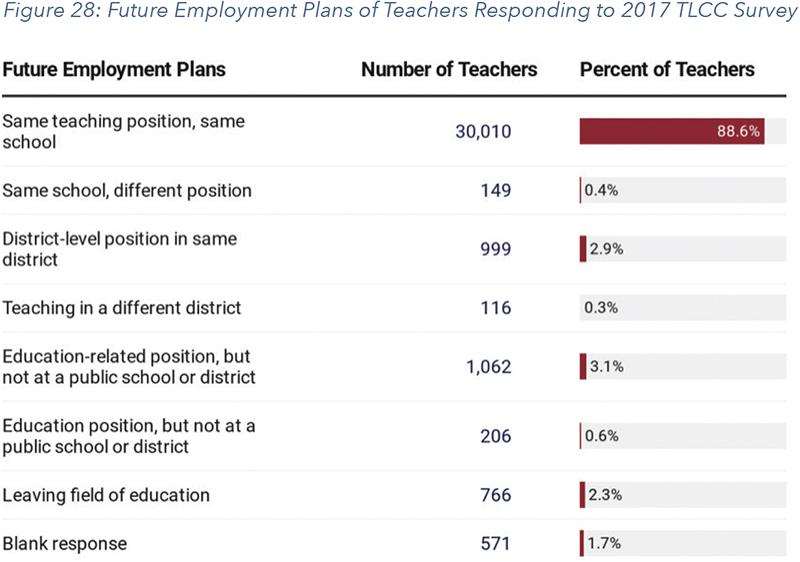 Figure 28: Future Employment Plans of Teachers Responding to 2017 TLCC Survey