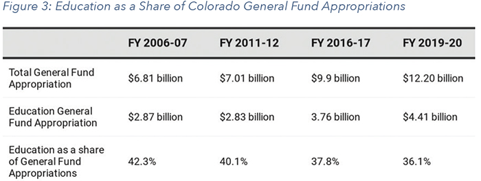 Figure 3: Education as a Share of Colorado General Fund Appropriations