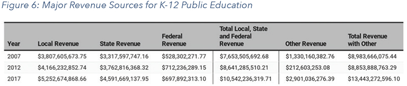 Figure 6: Major Revenue Sources for K-12 Public Education